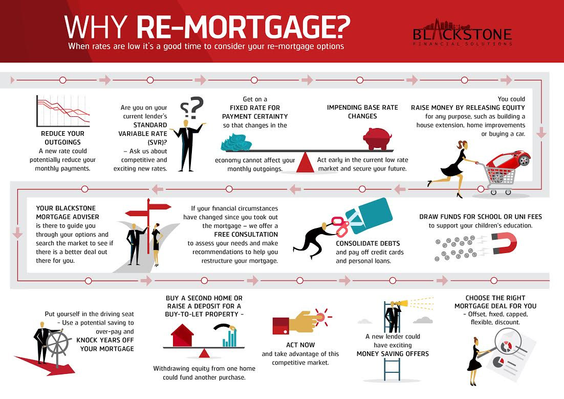 Why Choose to Remortgage